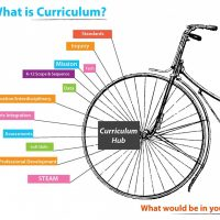 5 Themes When Defining Curriculum   Rubicon