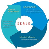 Assessment System | SCALE