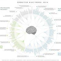 Cognitive bias cheat sheet