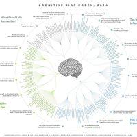 Cognitive Bias Codex 2016