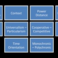 Cultural Values Profile