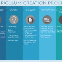 Design Thinking Meets Curriculum Development | Rubicon