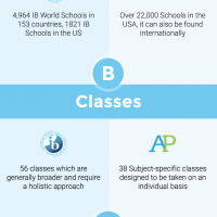 International Baccalaureate / Comparison of IB and AP Programs